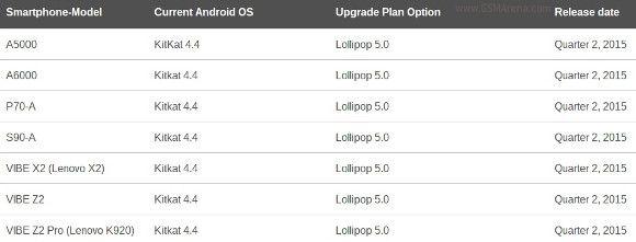 lenovo lollipop update smartphones