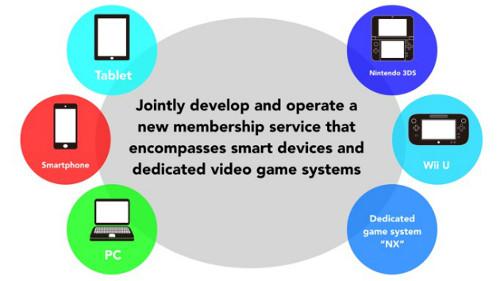 Nintendo membership service
