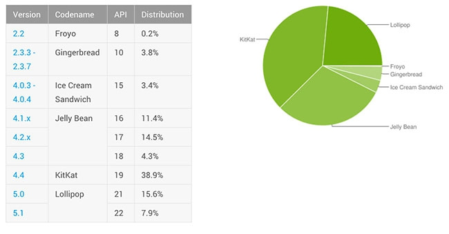 android-distribution-october-2015