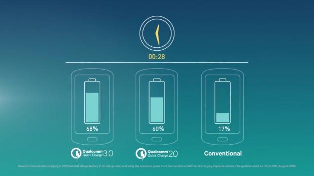 Qualcomm-Quick-Charge-3.0-2