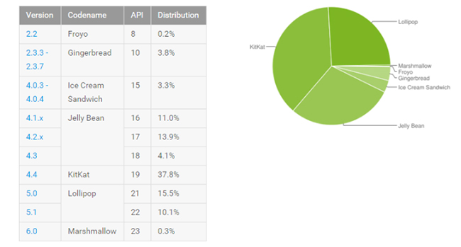 Android-Distribution-November-2015