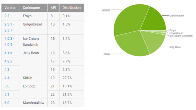 android distribution september 2016