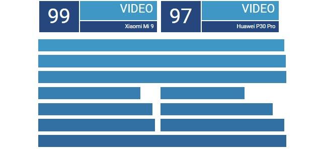 Huawei P30 Pro vs Xiaomi Mi 9 κάμερα βίντεο