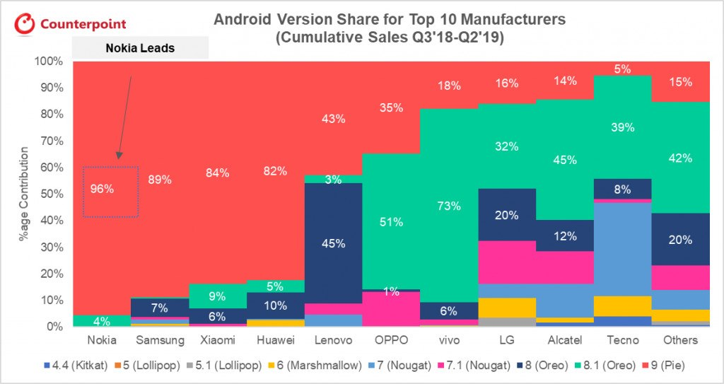 Android Version Share Top 10 Manufacturers