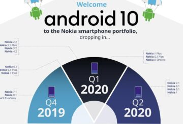 Nokia Android 10 Roadmap feataured