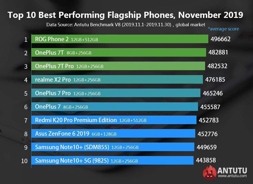 Τα ισχυρότερα Android smartphone για το Νοέμβριο δημοσίευσε το Antutu 1