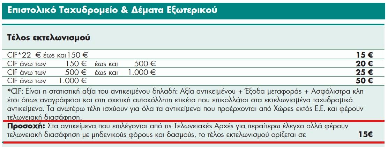 Επανήλθαν τα 22€ στα ΕΛΤΑ, αλλά με παράνομη παγίδα! 1