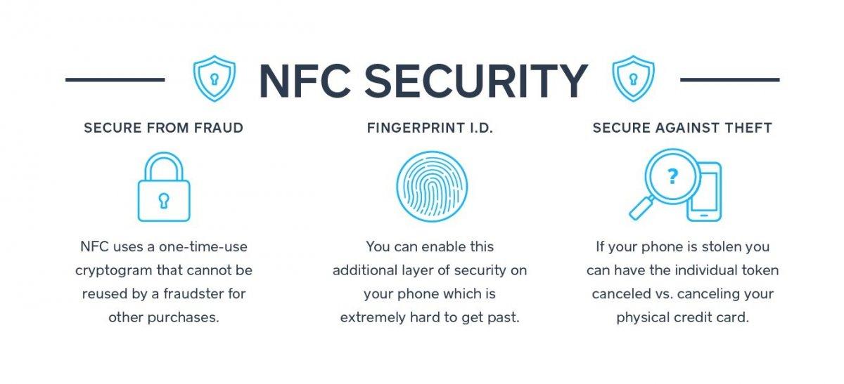 NFC και ασφάλεια