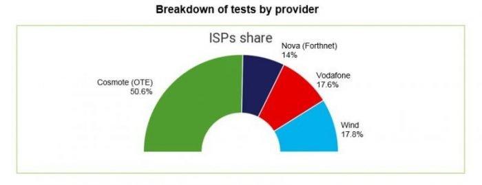 μερίδιο ίντερνετ παρόχων στην Ελλάδα SpeedTest