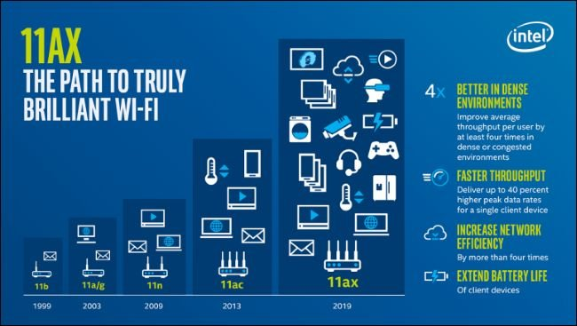 Wifi 6 AX Router